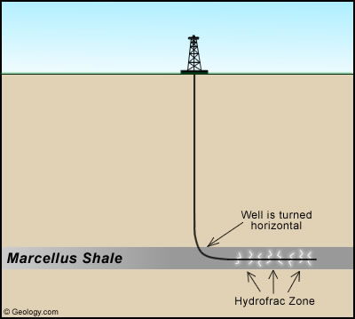 Figure 1 A Diagram Of How The Hydraulic Fracturing Process Works To