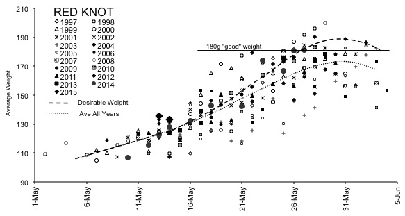 The graph shows the weight relative to previous years.